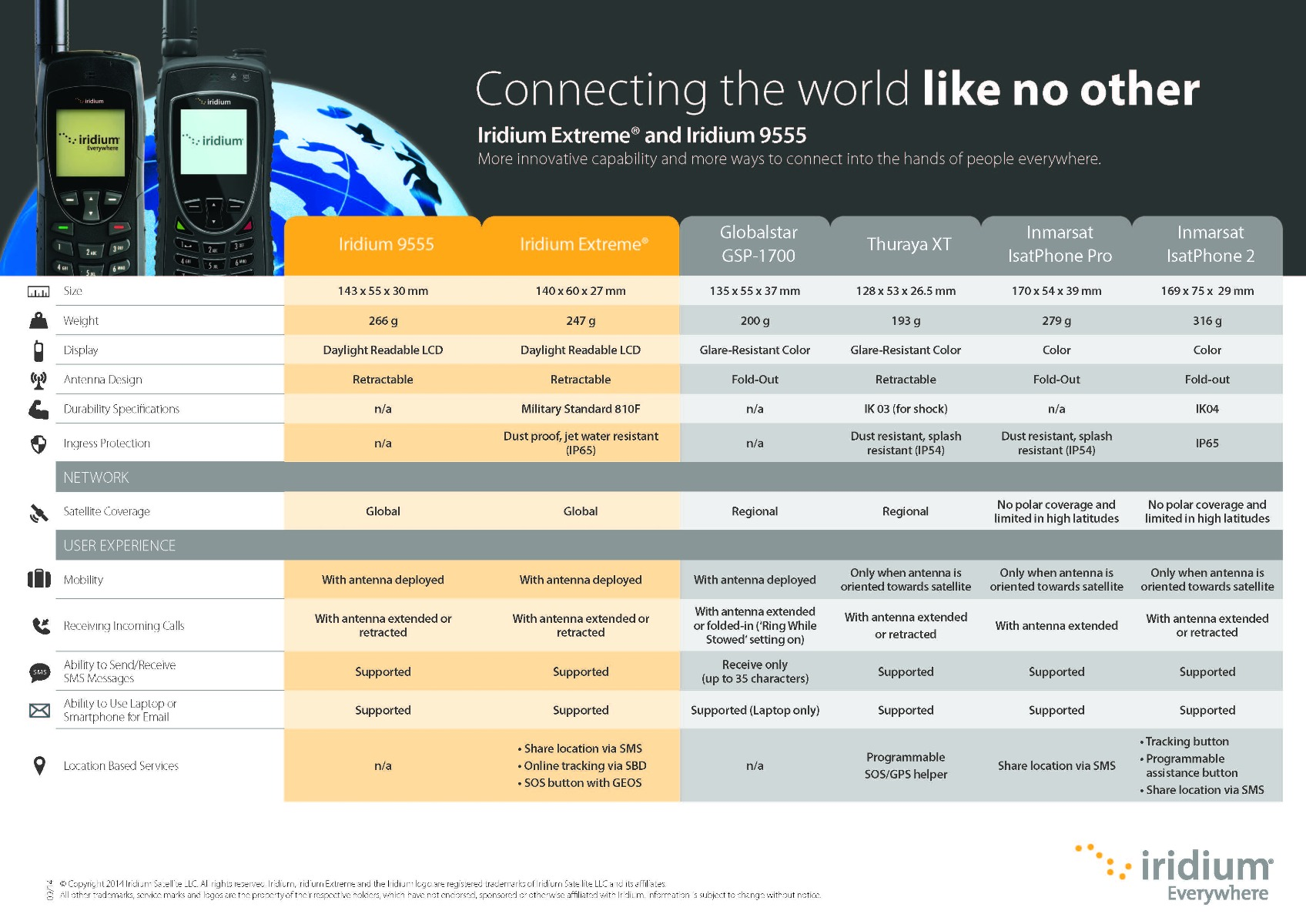 Iridium Phone Comparison